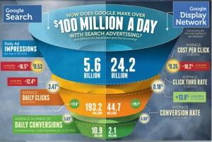 AdWords приносит компании Google более 100 млн. долларов в день