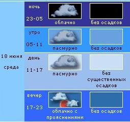 погода от www.meteoprog.com.ua